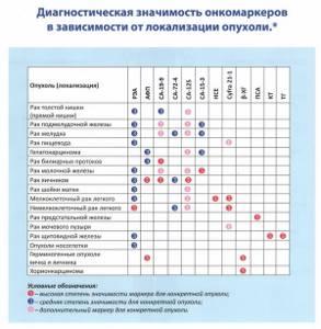 Онкомаркеры: все виды, расшифровка, таблица, нормы показателей, как подготовиться