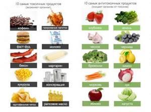 Питание при раке кишечника: диета до и после операции, во время химиотерапии
